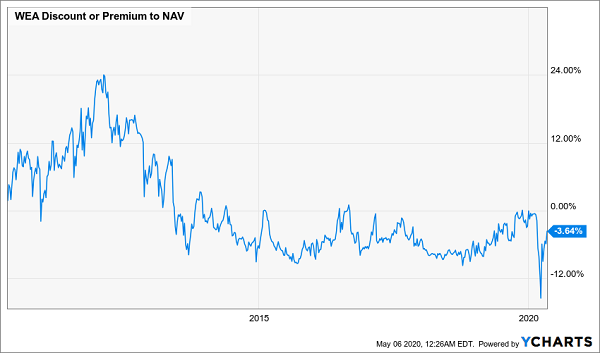 WEA Discount NAV Chart