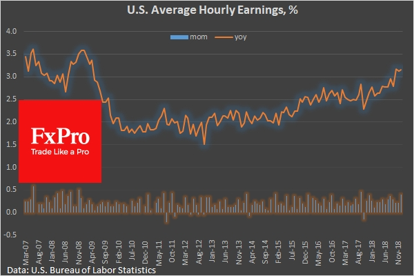 Average hourly earnings rose +0.4% m/m, 3.2% y/y, much better expectation