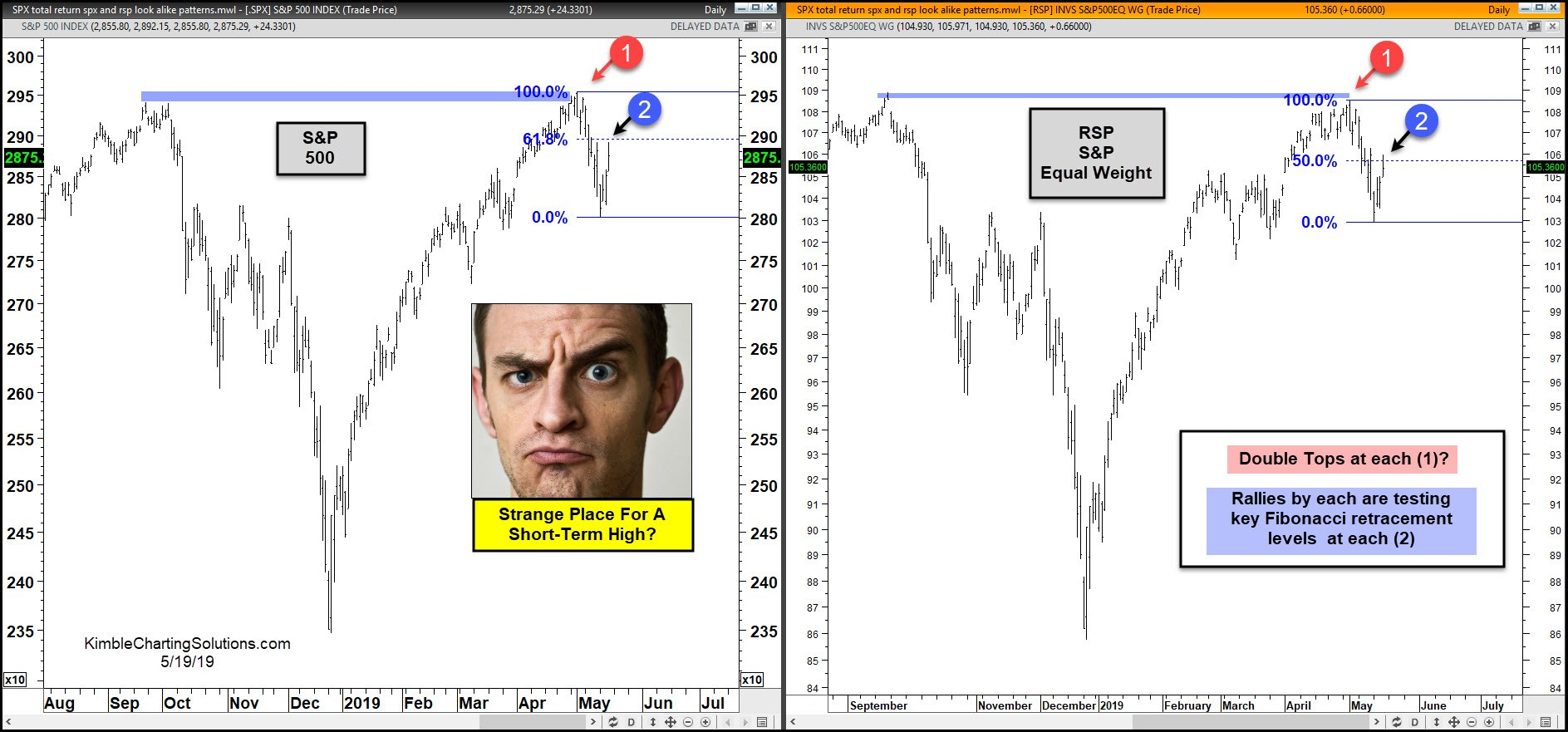 Will S&P 500 Double Top Derail The Rally?