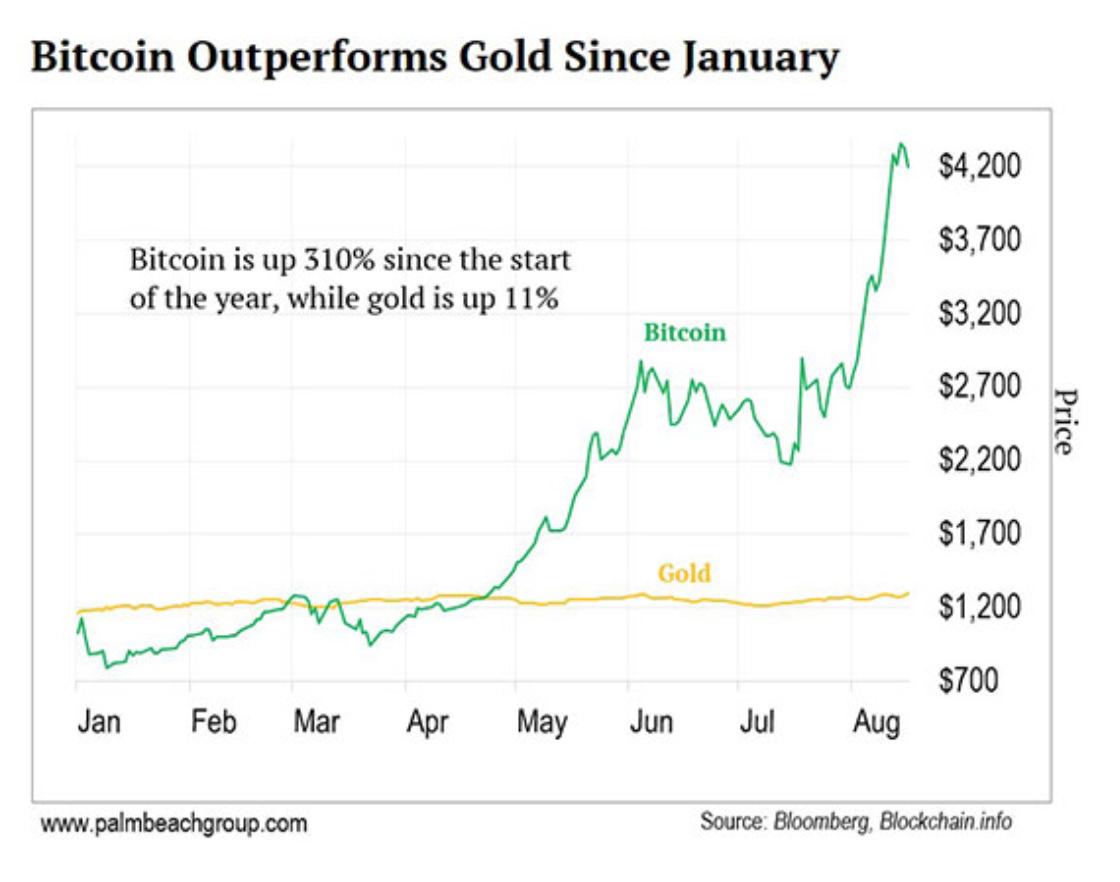 bitcoin fiyat tahmini Bitcoin 2022'de 100.000 dolar!
