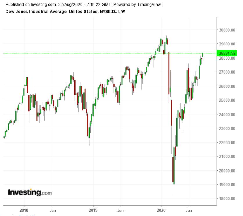 DJIA Weekly 2017-2020