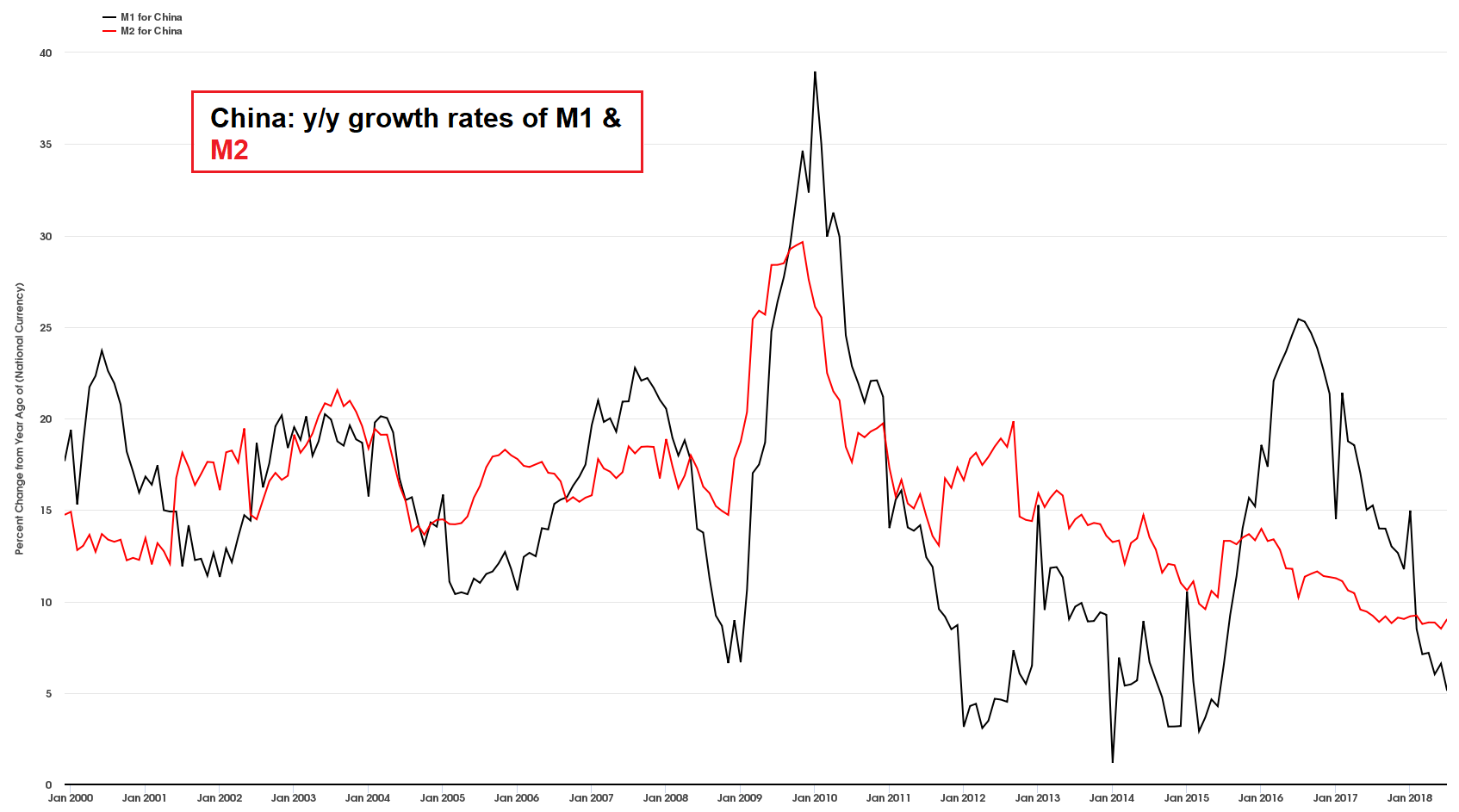 China Y/Y Growth Rates Of M1 & M2