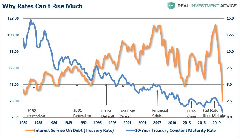 Debt Interest Service