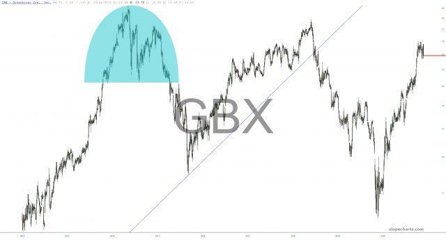 Greenbrier Companies Chart.