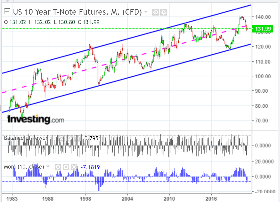 US 10Y T-Note Futures Monthly Chart