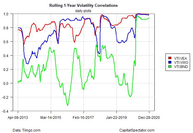 1-Year Volatility Correlations.