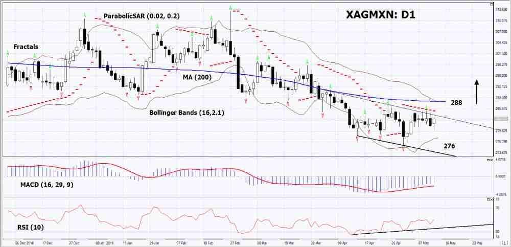 XAG/MXN