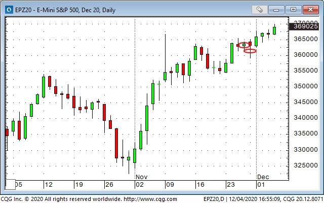 S&P 500 Emini Daily Chart.