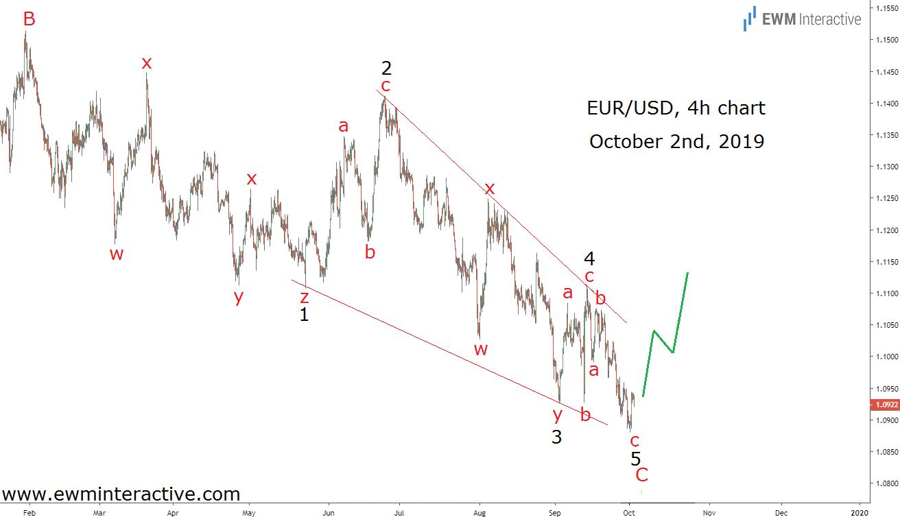 EURUSD Chart Oct 2nd, 2019
