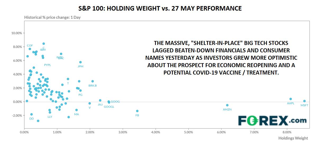 S&P 100 Chart