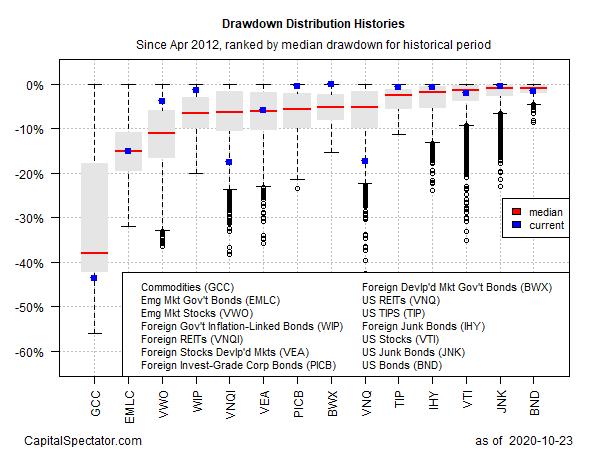 GMI Current Drawdowns Box Plot