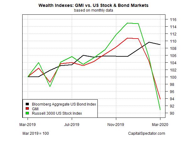 Wealth Indexes GMI Vs US Stock & Bond Markets