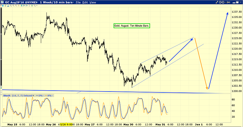 Gold's Small Uptrend