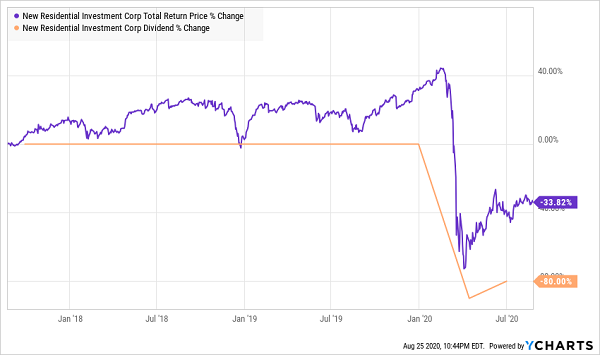 NRZ-Dividend Total Returns Chart