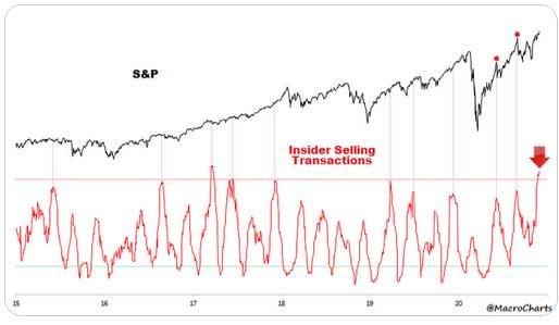 S&P 500 - Insider Selling