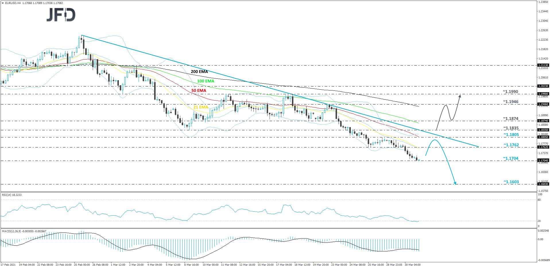 EUR/USD 4-hour chart technical analysis