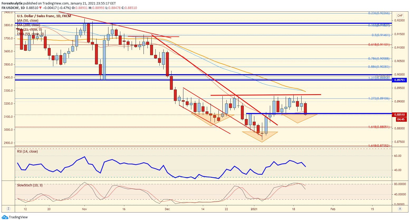 USD/CHF Daily Chart.