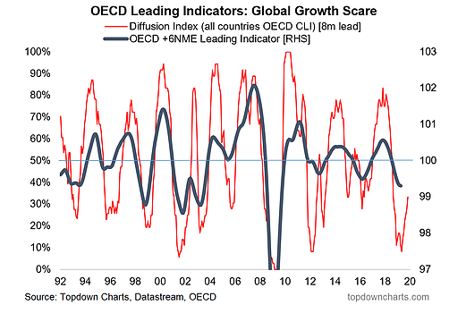 OECD Leading Indicators Global Growth Scare