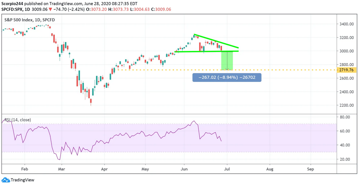 SPX - Daily Chart