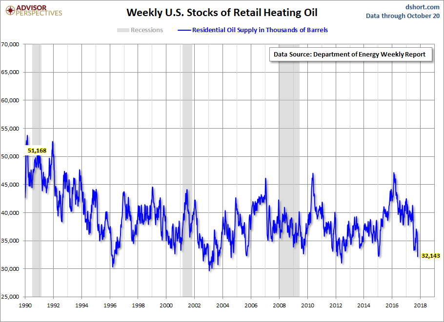 Heating Oil Prices >> Weekly Heating Oil Prices Investing Com