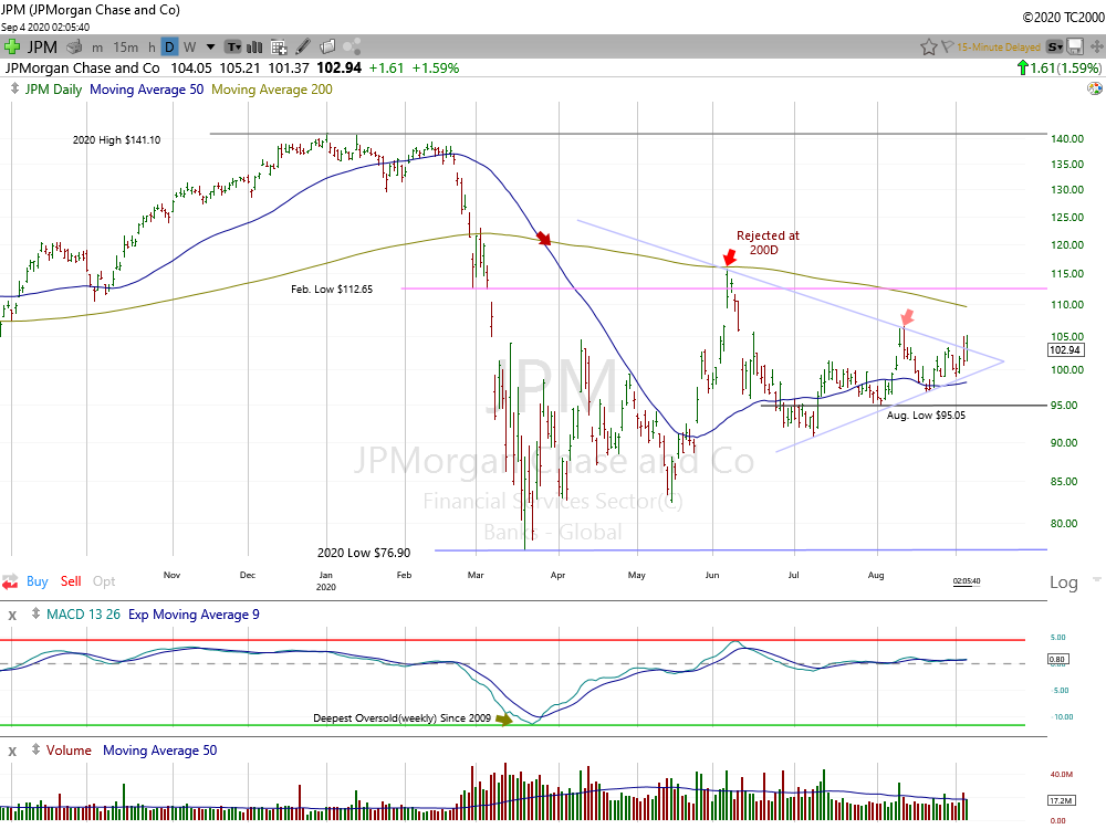 JPMorgan Chase Daily Chart.