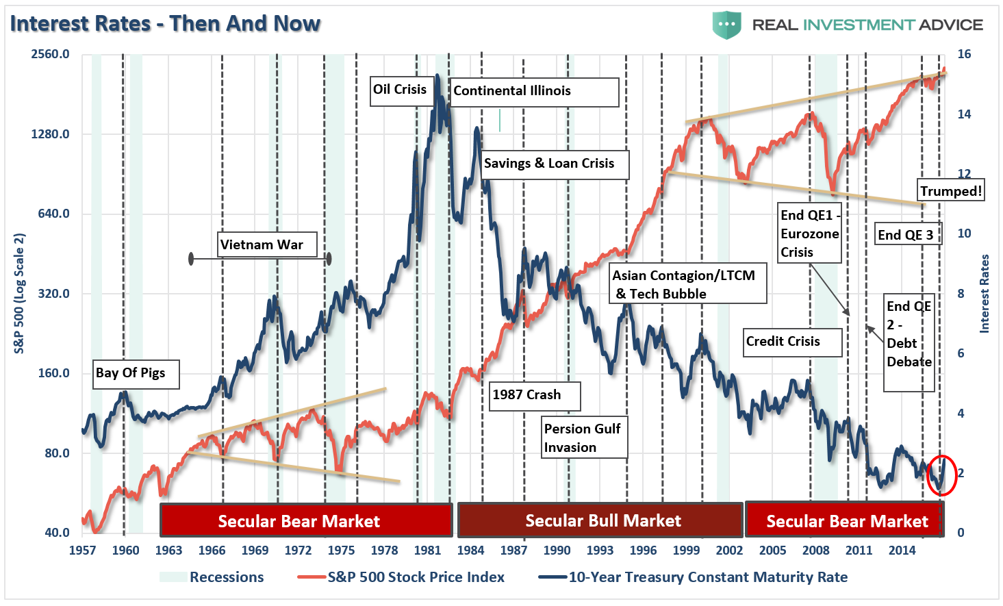 Interest Rates Then and Now