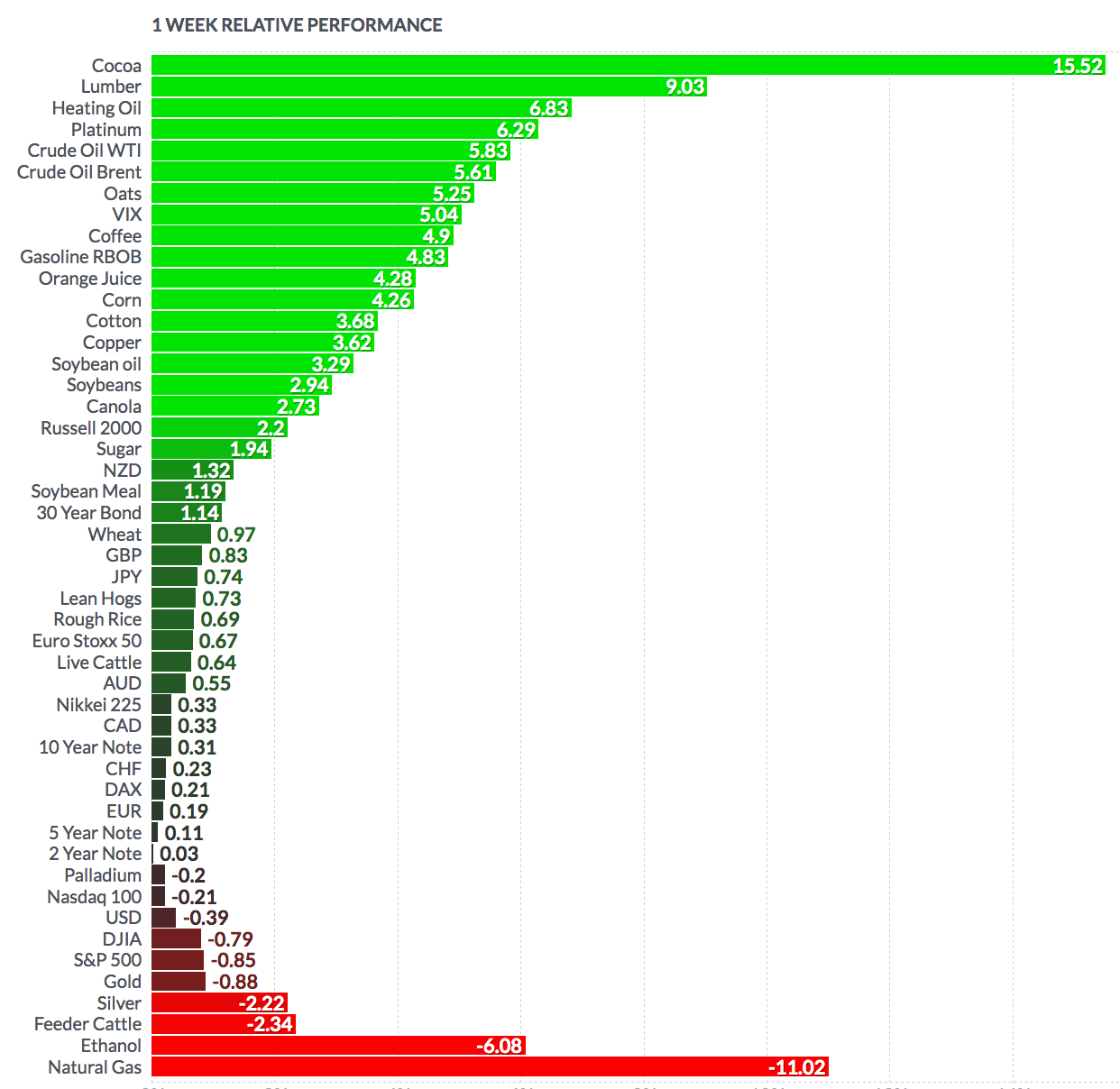 Futures Weekly Performance
