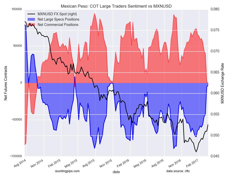 墨西哥比索:COT大交易者情绪与MXN / USD图表