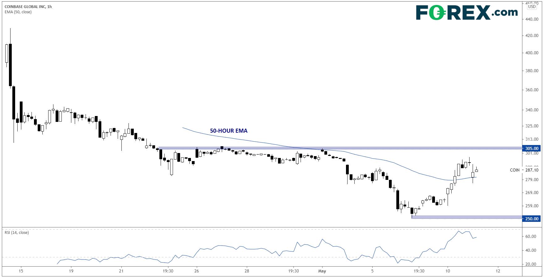 Coinbase 1-Hr Chart