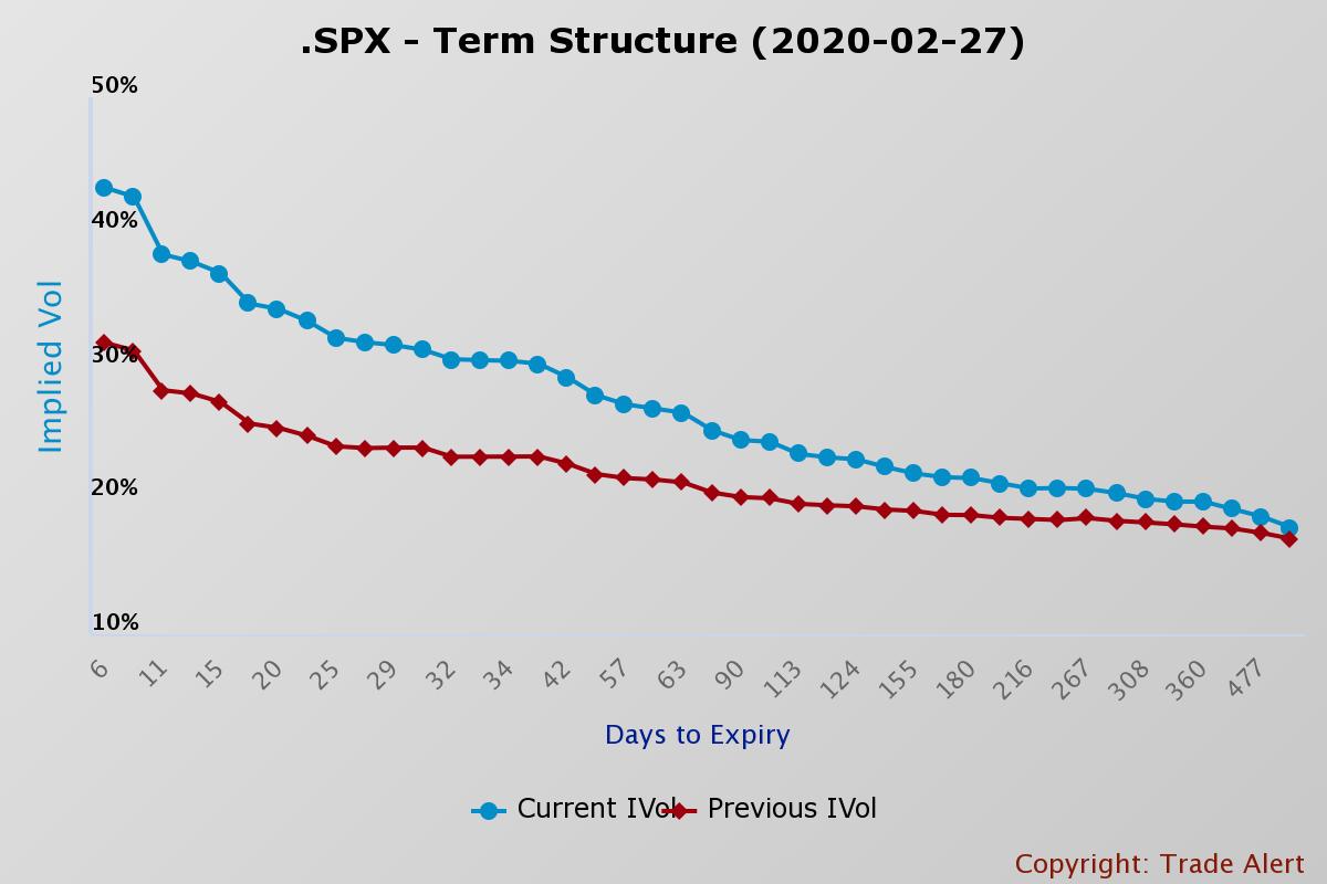 SPX - Term Structure
