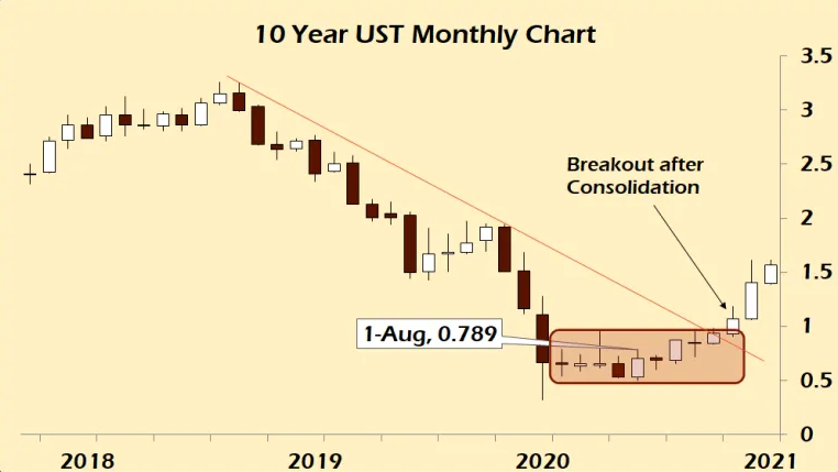 10 Year UST Monthly Chart
