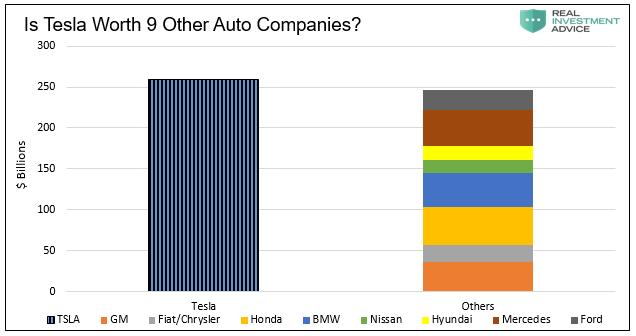 Is Tesla Worth 9 Other Auto Companies