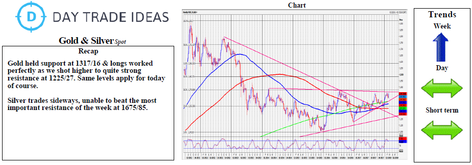 Gold And Silver Weekly Chart