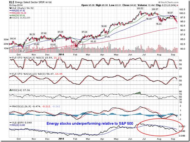 Energy Stocks Underperforming Relative To S&P 500