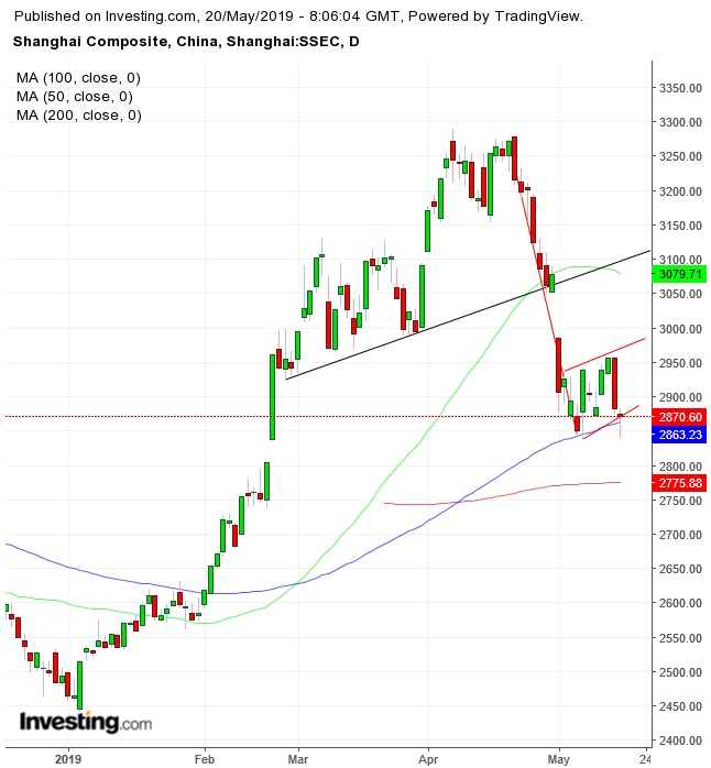 Shanghai Composite Daily Chart