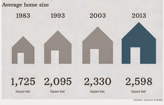 Average Home Size: 1983-2013