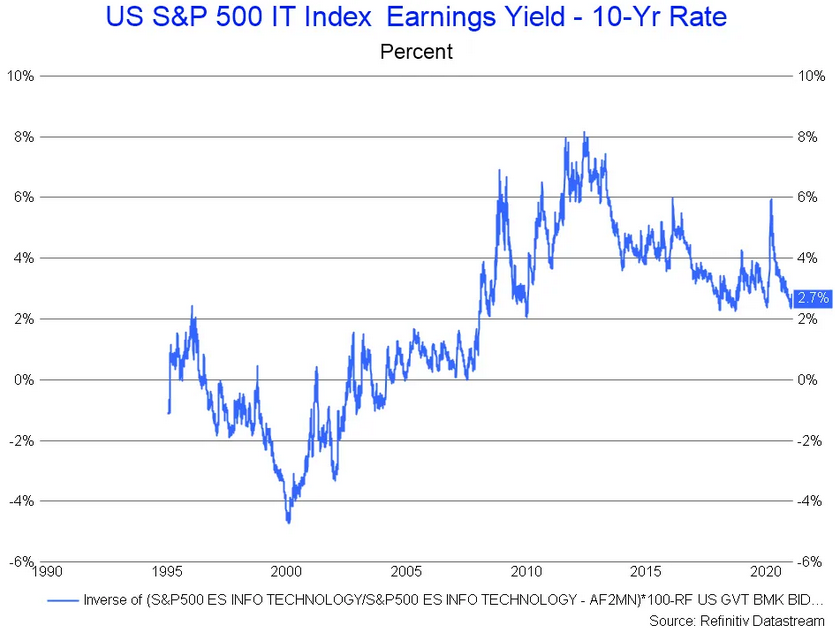 S&P 500 IT Index Earnings Yield Vs 10 Yr Rate