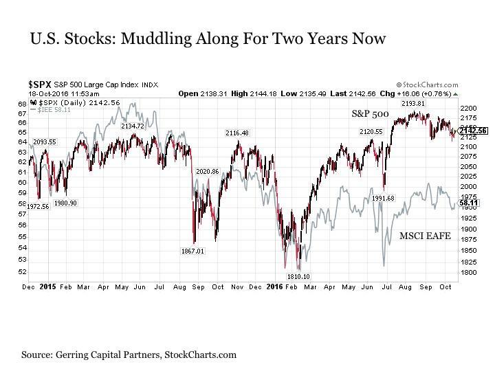 US Stocks Muddling Along