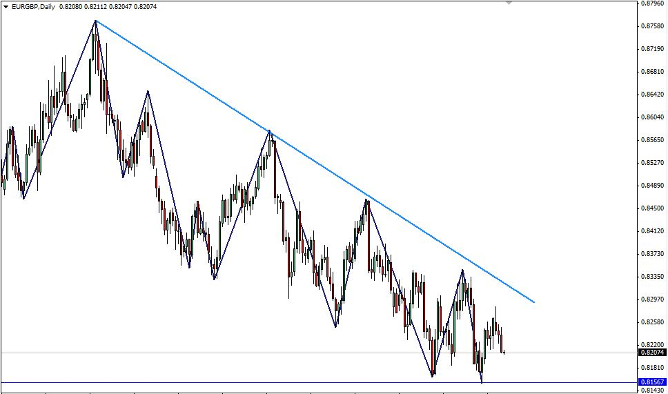EUR/GBP Daily