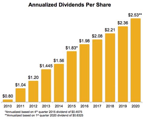 WEC-Dividend Growth Chart