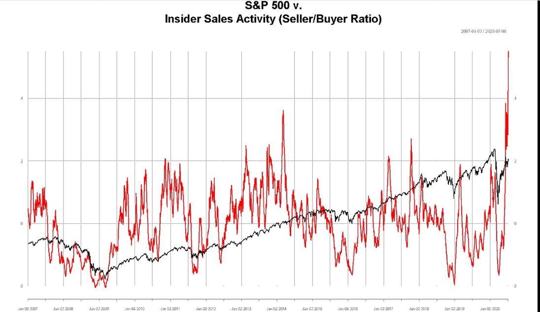 S&P 500 Vs Insider Sales Activity