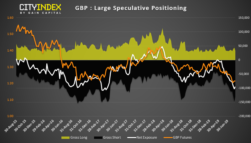 GBP - Large Speculative Positioning