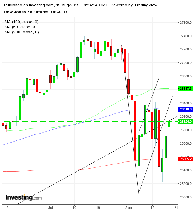 Dow Jones Futures Daily Chart