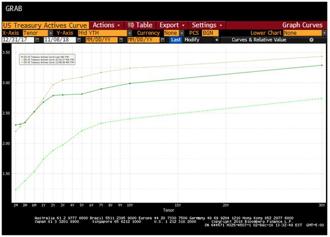 US Treasury Actives Curves