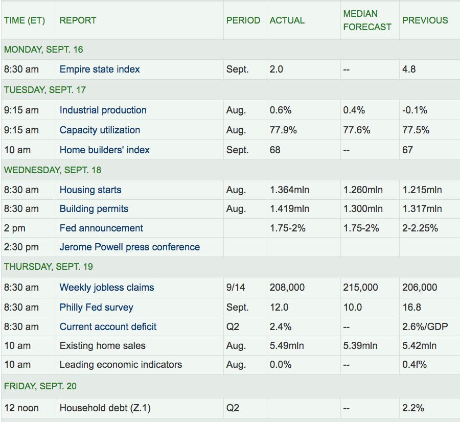ECONOMIC REPORTS-09212019