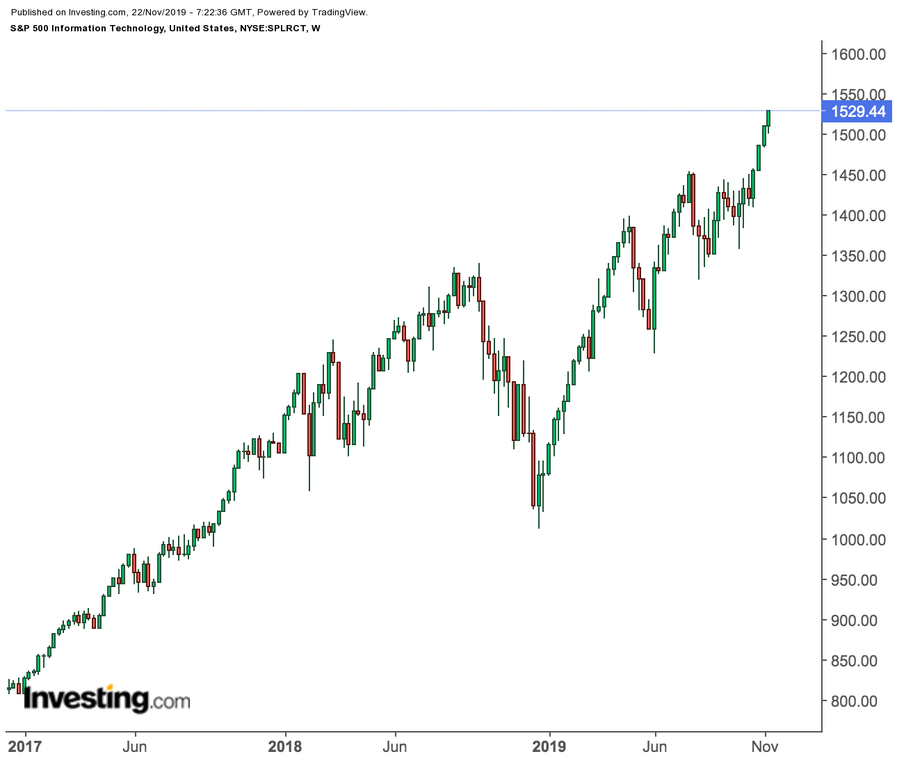 S&P 500 Technology Stocks Weekly Price Chart