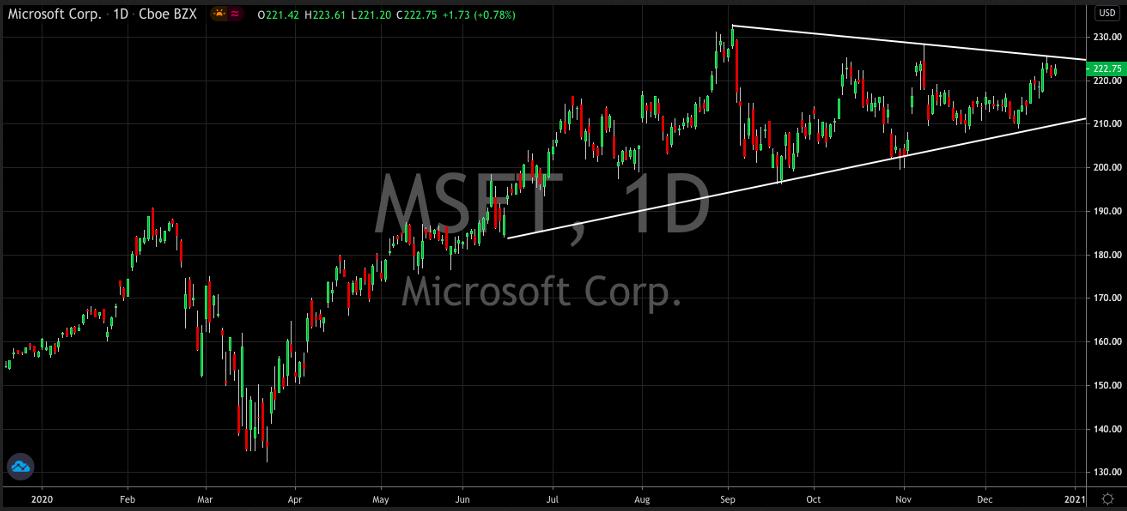 Microsoft Corp Daily Stock Chart