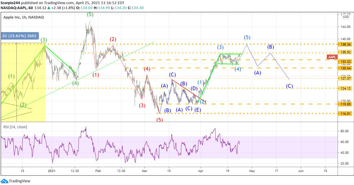 Apple Inc 1-Hr Chart