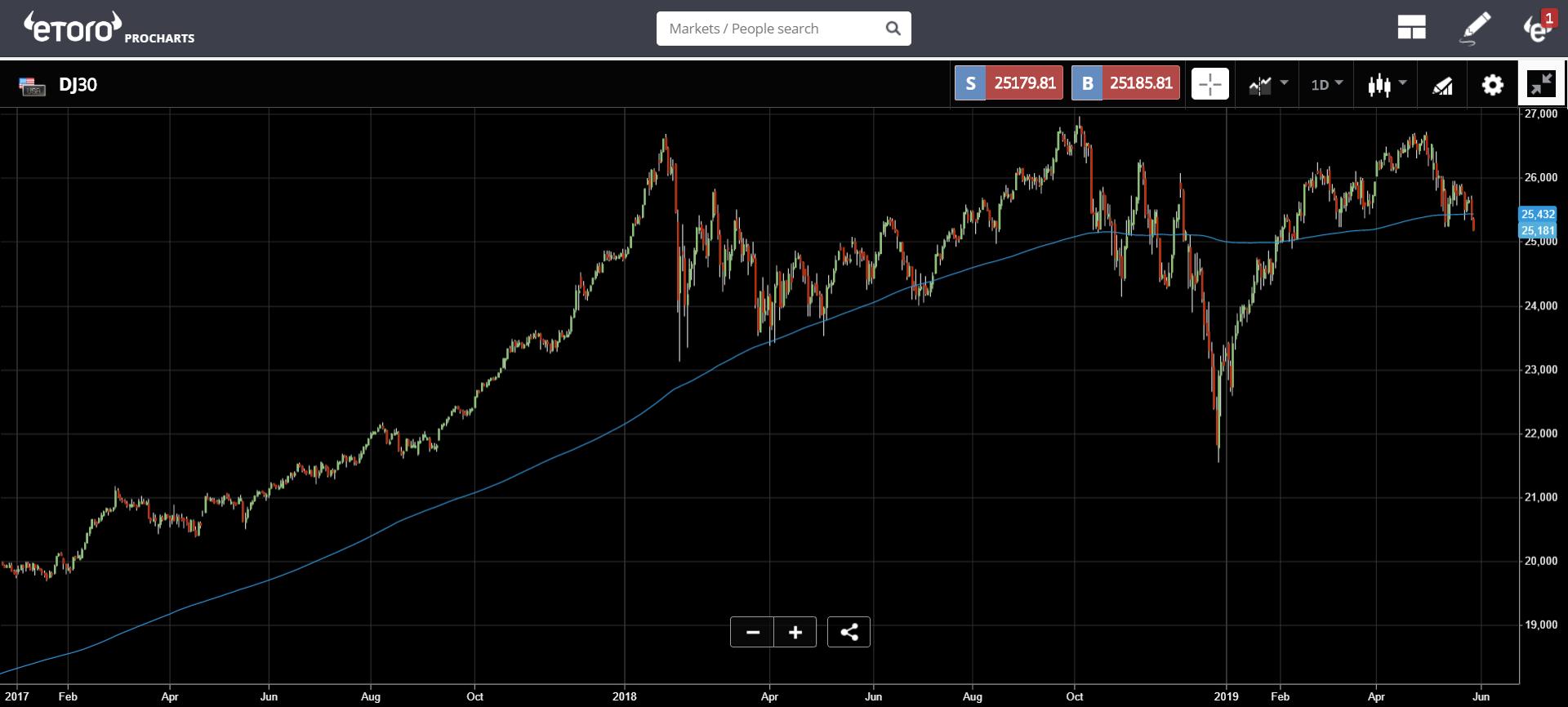 Dow 30