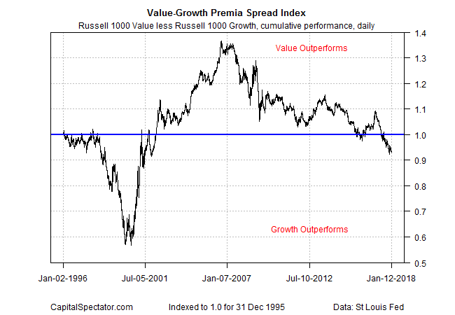 Value-Growth Premia Spread Index